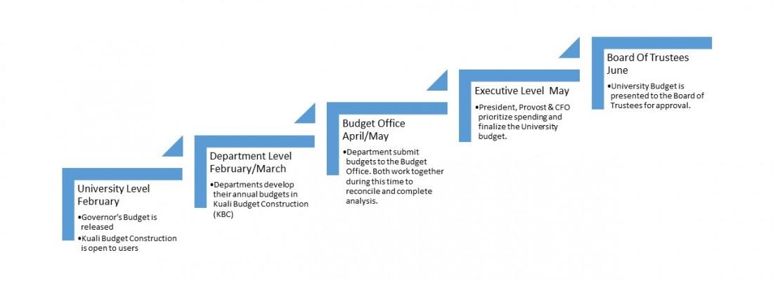 High Level Budget Timeline